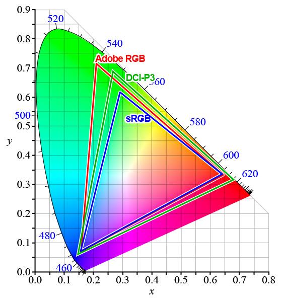 色域 Adobe RGB sRGB DCI-P3